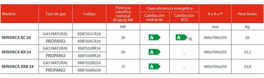 Modelos Minorca Caldera Fondital Minorca KC24 Gas Natural